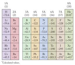 Sistem Periodik Unsur - Sifat-sifat pada Tabel Periodik ...