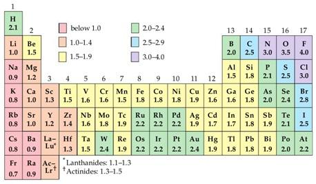 Sistem periodik unsur sifat sifat pada tabel periodik unsur kimia urtaz Images