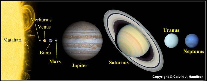 Tata Surya - Pengertian, Susunan, Pembentukan, Data Planet ...