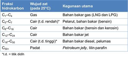 Contoh Kalimat Konjugasi Kausalitas