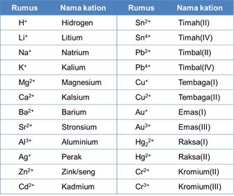 Tata Nama Senyawa - Organik & Anorganik (Ion, Molekul, Asam)